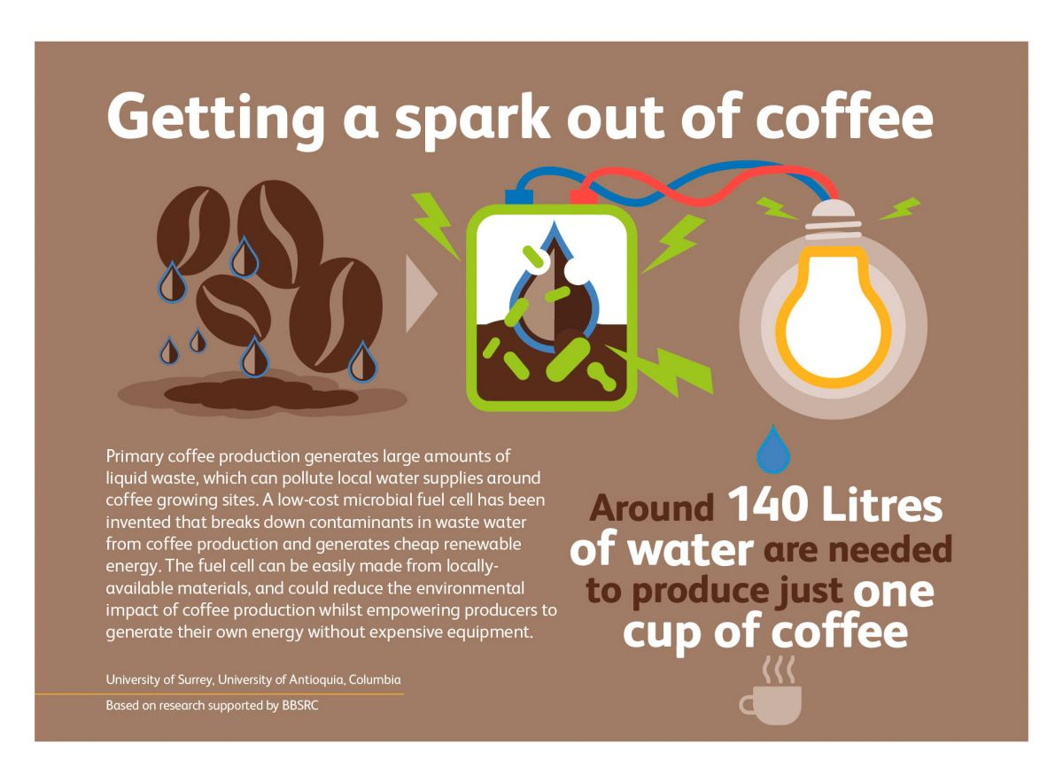 BBSRC & UKRI - Industrial Bioscience - Generating Fuel Cells from Coffee Waste